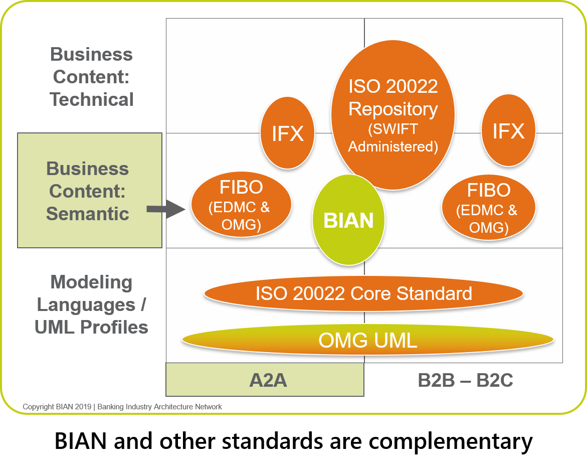 BIAN and other standards